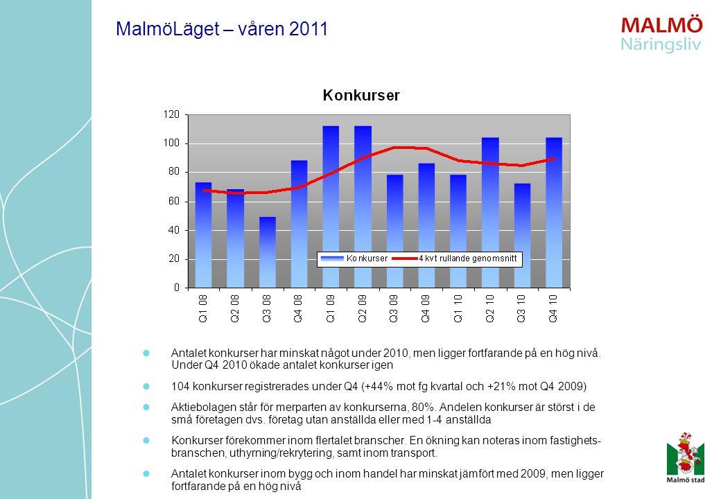 Antalet konkurser har minskat något under 2010, men ligger fortfarande på en hög nivå. Under Q4 2010 ökade antalet konkurser igen 104 konkurser regist