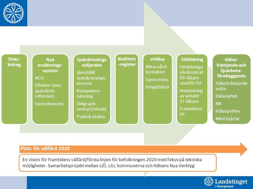 Stats- bidrag Nya ersättnings- system ACG Effekter hem- sjukvårds- reformen Socioekonomi Sjukskrivnings miljarden Jämställd sjukskrivnings- process Ko