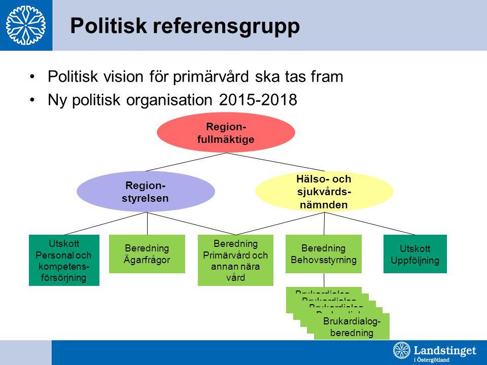 Politisk referensgrupp Politisk vision för primärvård ska tas fram Ny politisk organisation 2015-2018 Region- fullmäktige Region- styrelsen Hälso- och