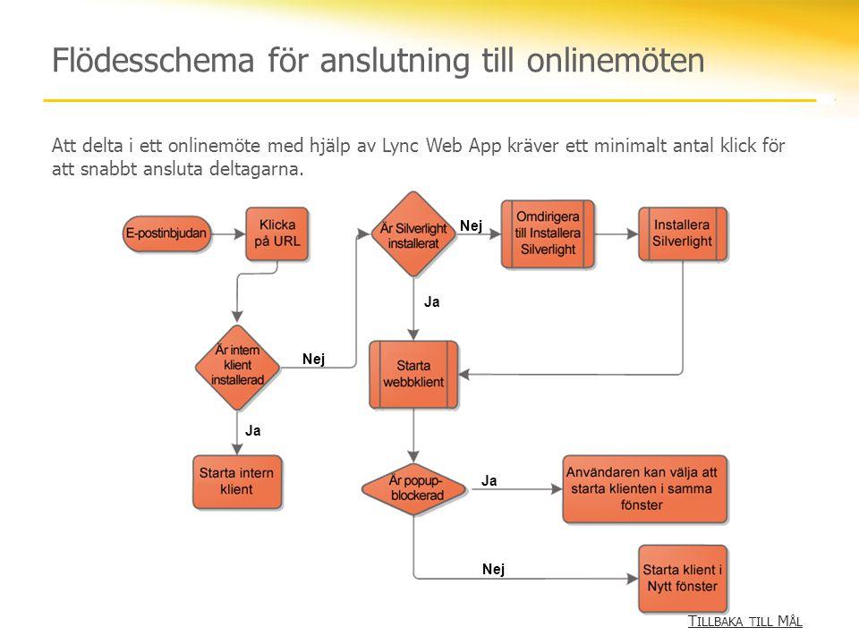 Flödesschema för anslutning till onlinemöten Ja Nej Ja Nej Ja Att delta i ett onlinemöte med hjälp av Lync Web App kräver ett minimalt antal klick för att snabbt ansluta deltagarna.
