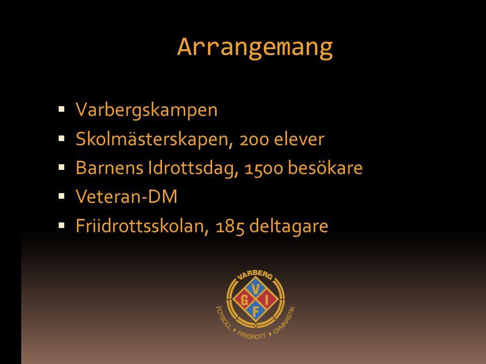 Arrangemang  Varbergskampen  Skolmästerskapen, 200 elever  Barnens Idrottsdag, 1500 besökare  Veteran-DM  Friidrottsskolan, 185 deltagare