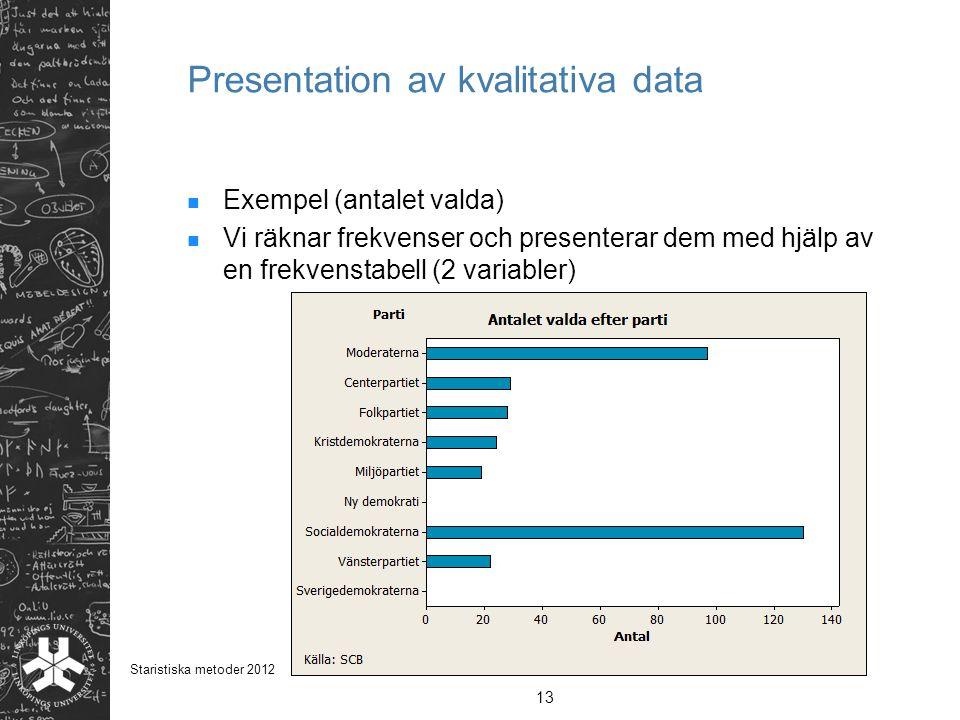 Presentation av kvalitativa data Exempel (antalet valda) Vi räknar frekvenser och presenterar dem med hjälp av en frekvenstabell (2 variabler) 13 Star