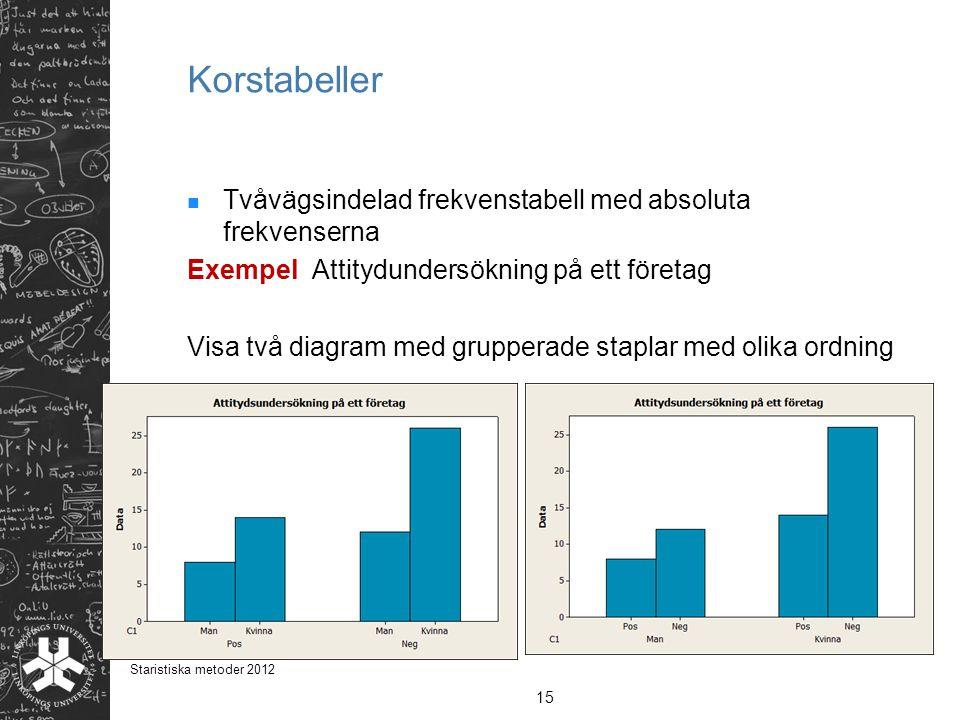 Korstabeller Tvåvägsindelad frekvenstabell med absoluta frekvenserna Exempel Attitydundersökning på ett företag Visa två diagram med grupperade stapla