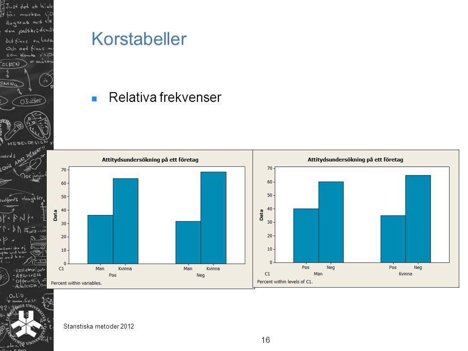 Korstabeller Relativa frekvenser 16 Staristiska metoder 2012