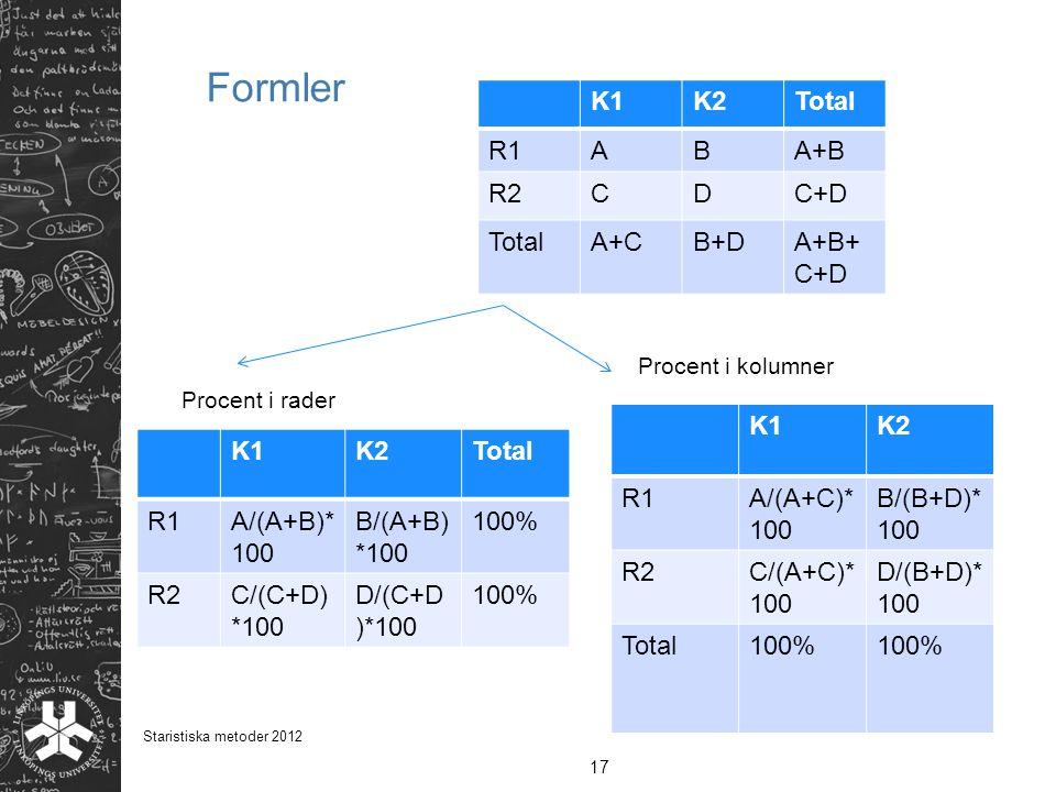 Formler K1K2Total R1ABA+B R2CDC+D TotalA+CB+DA+B+ C+D 17 Staristiska metoder 2012 K1K2Total R1A/(A+B)* 100 B/(A+B) *100 100% R2C/(C+D) *100 D/(C+D )*1
