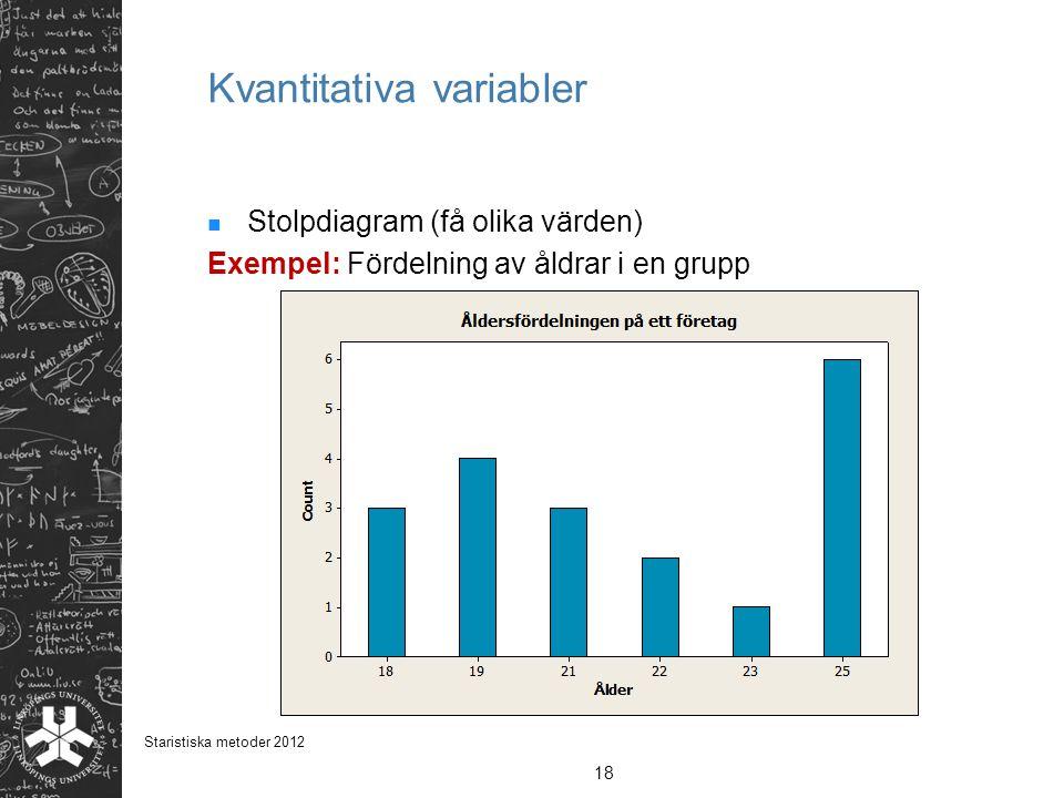 Kvantitativa variabler Stolpdiagram (få olika värden) Exempel: Fördelning av åldrar i en grupp 18 Staristiska metoder 2012
