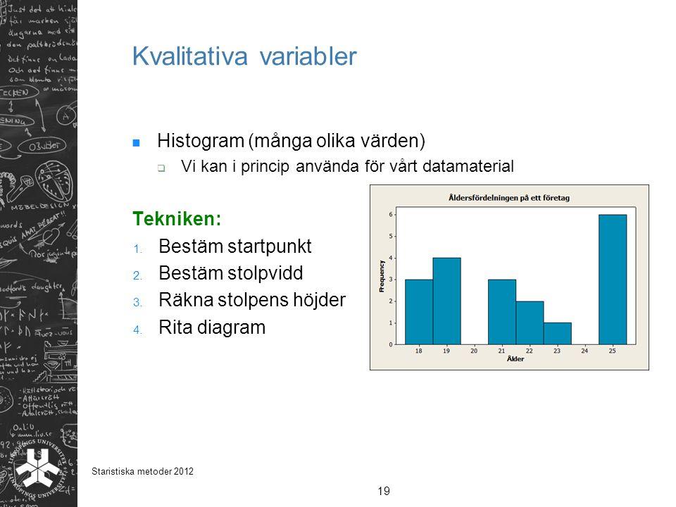 Kvalitativa variabler Histogram (många olika värden)  Vi kan i princip använda för vårt datamaterial Tekniken: 1. Bestäm startpunkt 2. Bestäm stolpvi
