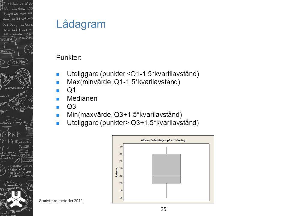 Lådagram Punkter: Uteliggare (punkter <Q1-1.5*kvartilavstånd) Max(minvärde, Q1-1.5*kvarilavstånd) Q1 Medianen Q3 Min(maxvärde, Q3+1.5*kvarilavstånd) U