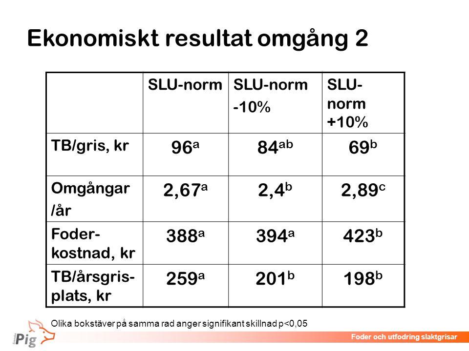 Föreläsningsrubrik / temaFoder och utfodring slaktgrisar SLU-norm -10% SLU- norm +10% TB/gris, kr 96 a 84 ab 69 b Omgångar /år 2,67 a 2,4 b 2,89 c Fod