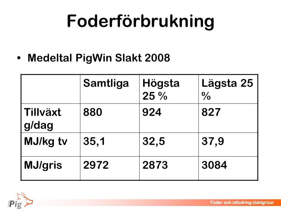Föreläsningsrubrik / temaFoder och utfodring slaktgrisar Foderförbrukning Medeltal PigWin Slakt 2008 SamtligaHögsta 25 % Lägsta 25 % Tillväxt g/dag 88