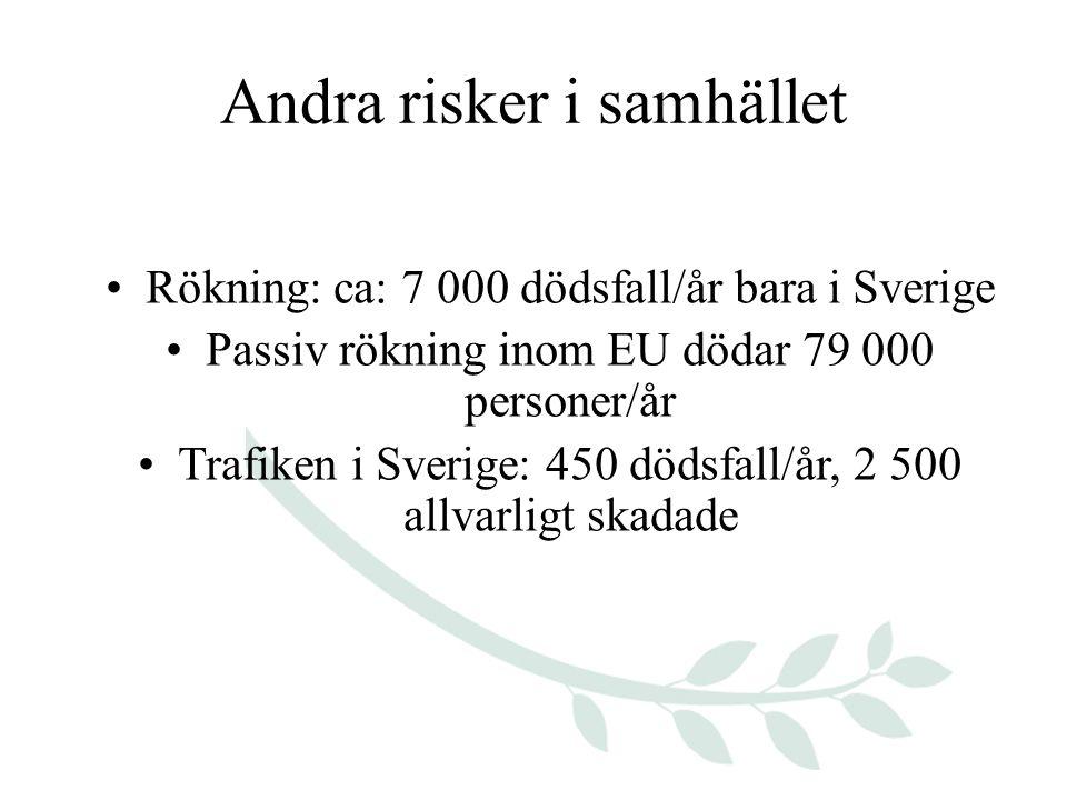 Andra risker i samhället Rökning: ca: 7 000 dödsfall/år bara i Sverige Passiv rökning inom EU dödar 79 000 personer/år Trafiken i Sverige: 450 dödsfall/år, 2 500 allvarligt skadade
