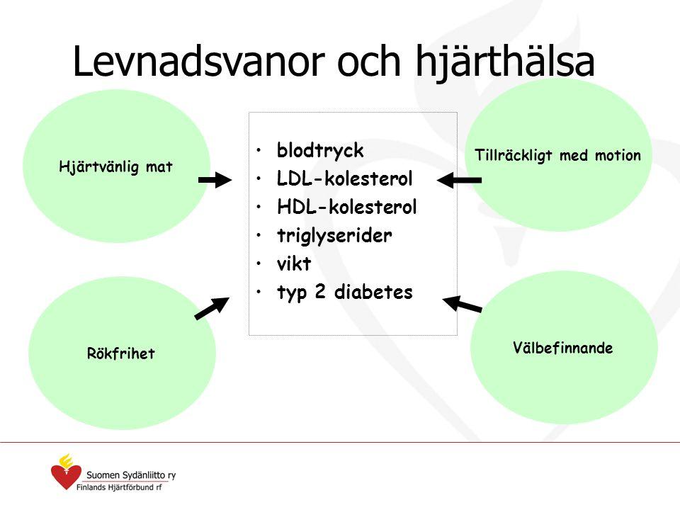 Hjärtvänlig mat blodtryck LDL-kolesterol HDL-kolesterol triglyserider vikt typ 2 diabetes Rökfrihet Välbefinnande Tillräckligt med motion Levnadsvanor