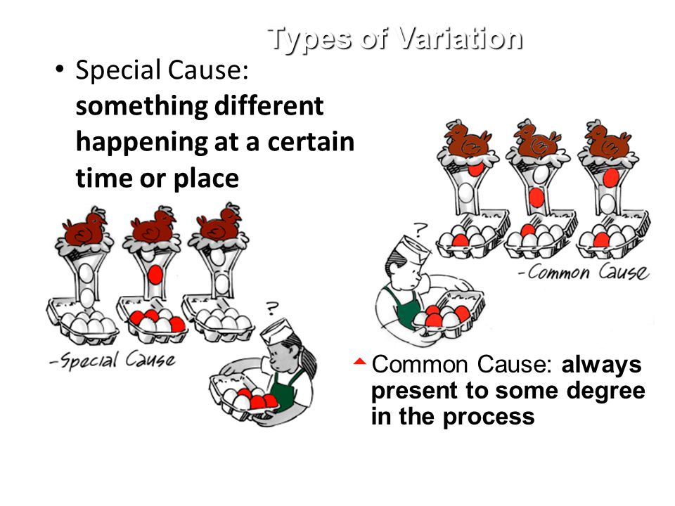 Special Cause: something different happening at a certain time or place  Common Cause: always present to some degree in the process Types of Variatio