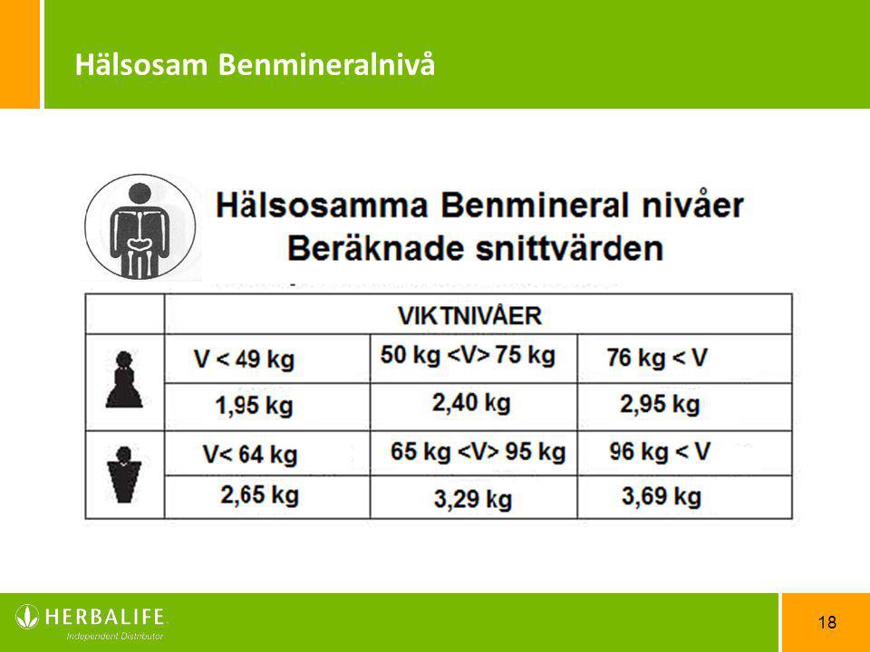 18 Hälsosam Benmineralnivå