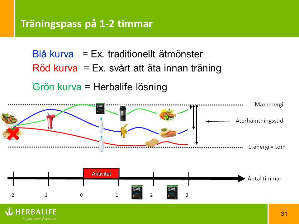 31 3210 Antal timmar -2 0 energi = tom Max energi Återhämtningsstid Träningspass på 1-2 timmar Blå kurva = Ex. traditionellt ätmönster Röd kurva = Ex.