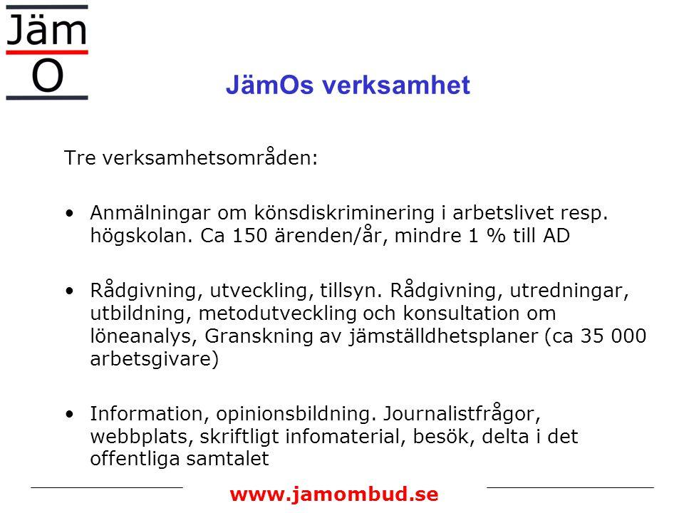 www.jamombud.se JämOs verksamhet Tre verksamhetsområden: Anmälningar om könsdiskriminering i arbetslivet resp. högskolan. Ca 150 ärenden/år, mindre 1