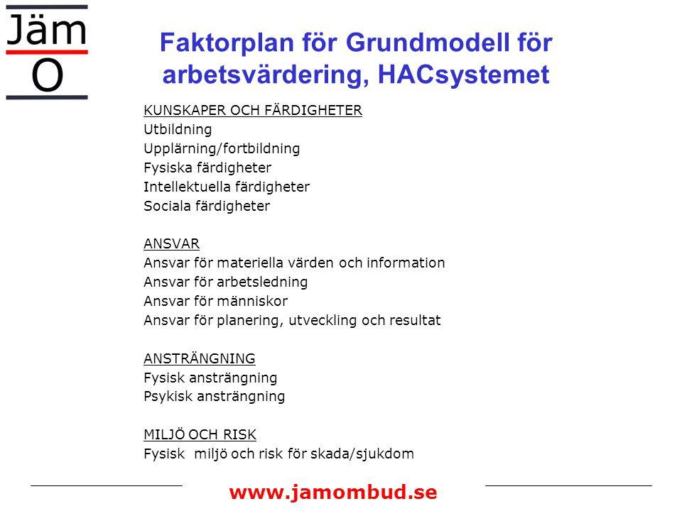 Faktorplan för Grundmodell för arbetsvärdering, HACsystemet KUNSKAPER OCH FÄRDIGHETER Utbildning Upplärning/fortbildning Fysiska färdigheter Intellekt