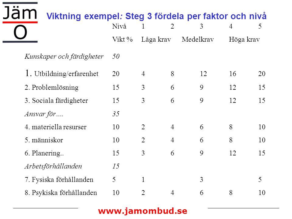 www.jamombud.se Viktning exempel: Steg 3 fördela per faktor och nivå Nivå12345 Vikt %Låga krav MedelkravHöga krav Kunskaper och färdigheter50 1. Utbil