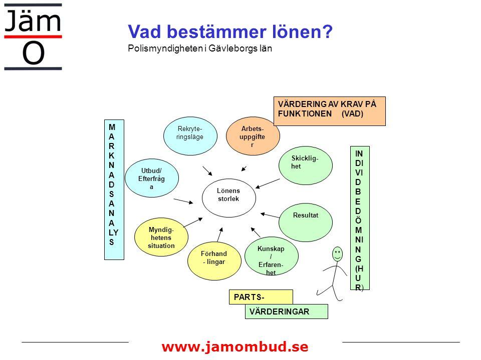 www.jamombud.se Arbets- uppgifte r Rekryte- ringsläge Utbud/ Efterfråg a Myndig - hetens situation Skicklig- het Resultat Kunskap / Erfaren- het Förha