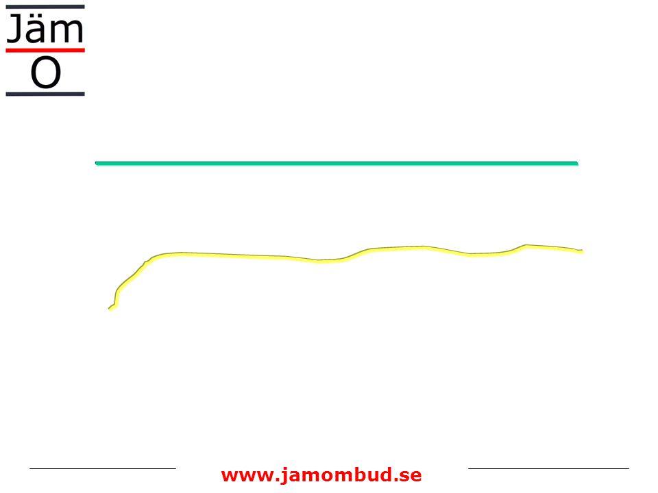 www.jamombud.se Viktning exempel : Steg 2 procent vikt Kunskaper och färdigheter50 1.Utbildning/erfarenhet20 2.Problemlösning15 3.Sociala färdigheter15 Ansvar för ….35 4.materiella resurser och information10 5.människor10 6.planering, etc.15 Arbetsförhållanden15 7.Fysiska förhållanden 5 8.Psykiska förhållanden10