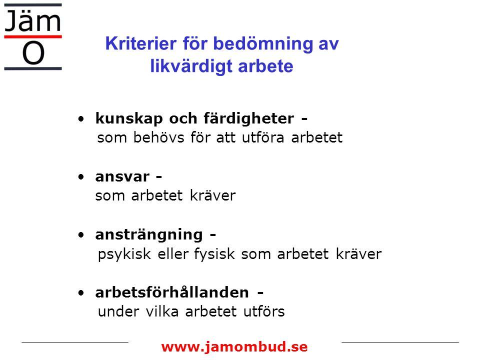 www.jamombud.se Viktning exempel: Steg 3 fördela per faktor och nivå Nivå12345 Vikt %Låga krav MedelkravHöga krav Kunskaper och färdigheter50 1.