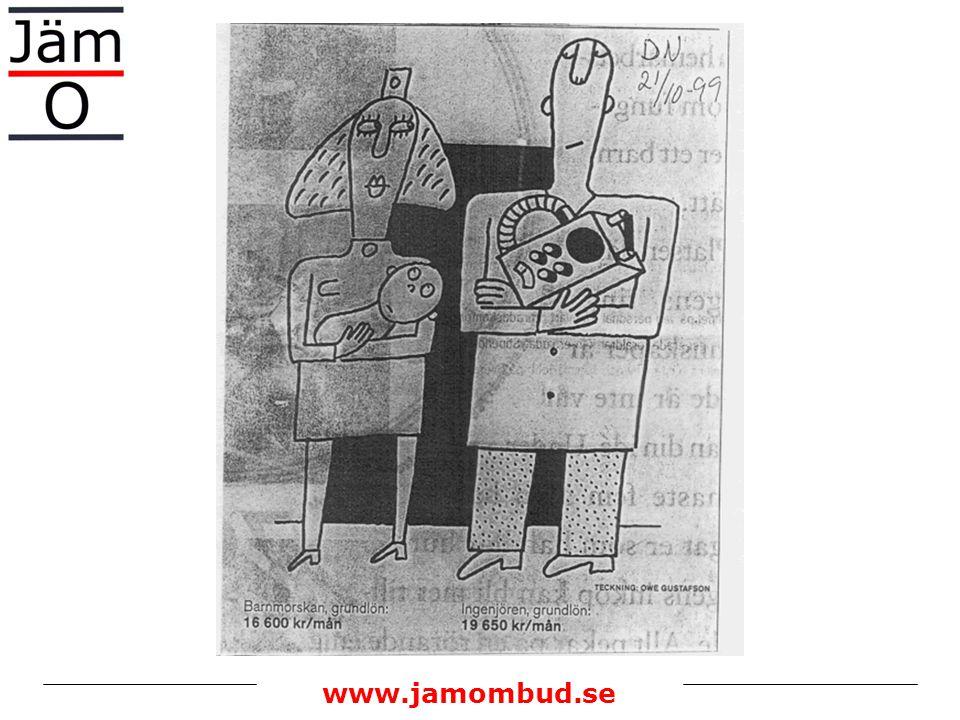 www.jamombud.se Rätt lön på rätt sätt Tydlighet Mindre subjektivt - men aldrig objektivt Könsneutral värdering och bedömning Lönesamtalet och lönebeslutet Vad är rättvis lön?