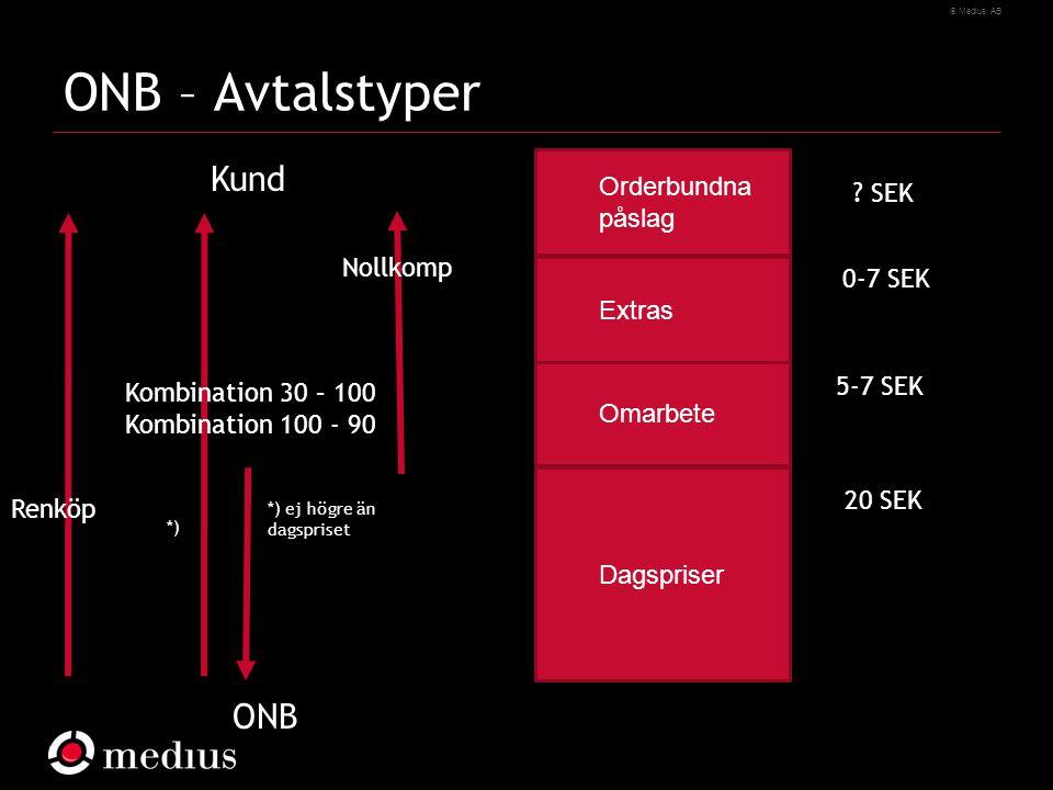  Medius AB ONB – Avtalstyper Dagspriser Omarbete Extras Orderbundna påslag 20 SEK 5-7 SEK 0-7 SEK Renköp ONB Kund Kombination 30 – 100 Kombination 100 - 90 Nollkomp .