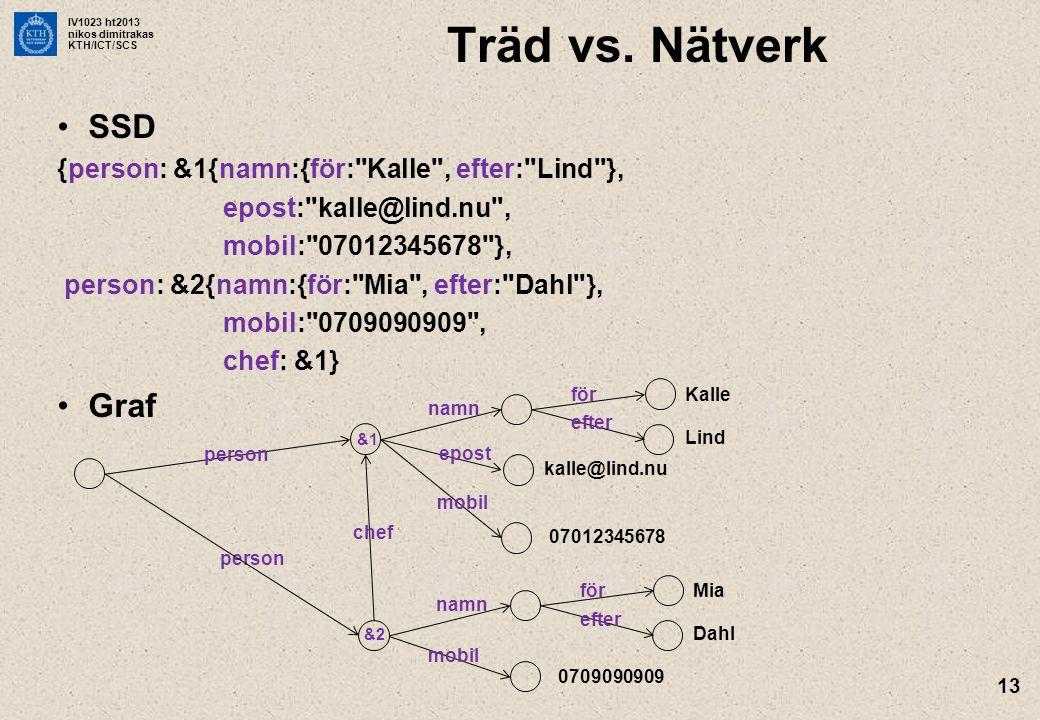 IV1023 ht2013 nikos dimitrakas KTH/ICT/SCS 13 Träd vs. Nätverk SSD {person: &1{namn:{för: