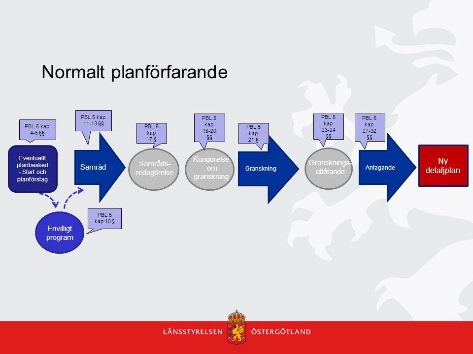 Normalt planförfarande Eventuellt planbesked - Start och planförslag Ny detaljplan Samråd Granskning Antagande Samråds- redogörelse Kungörelse om gran