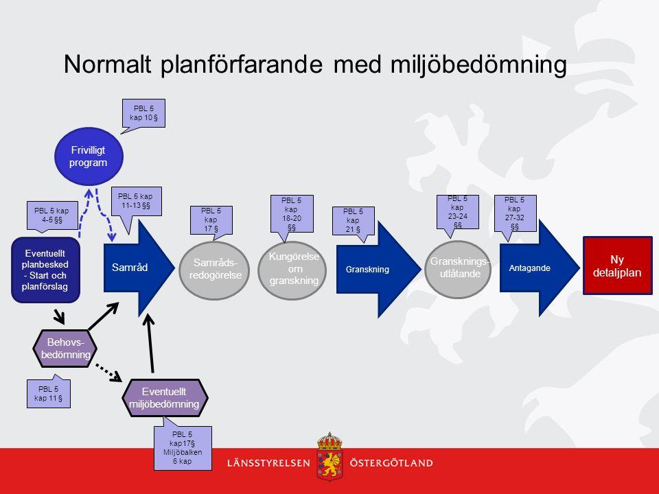 Normalt planförfarande med miljöbedömning Eventuellt planbesked - Start och planförslag Ny detaljplan Samråd Granskning Antagande Samråds- redogörelse