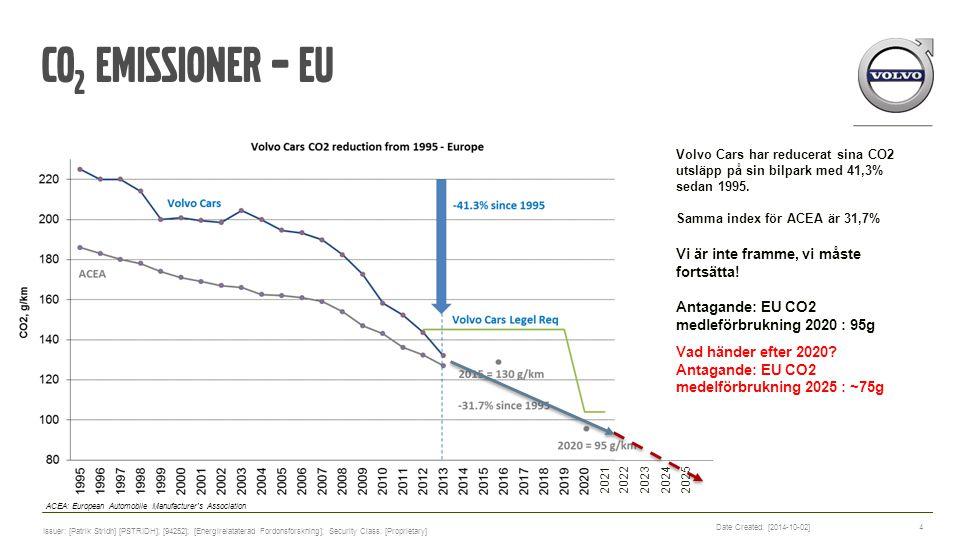 Volvo Cars har reducerat sina CO2 utsläpp på sin bilpark med 41,3% sedan 1995. Samma index för ACEA är 31,7% C0 2 emissionER – eu Vad händer efter 202