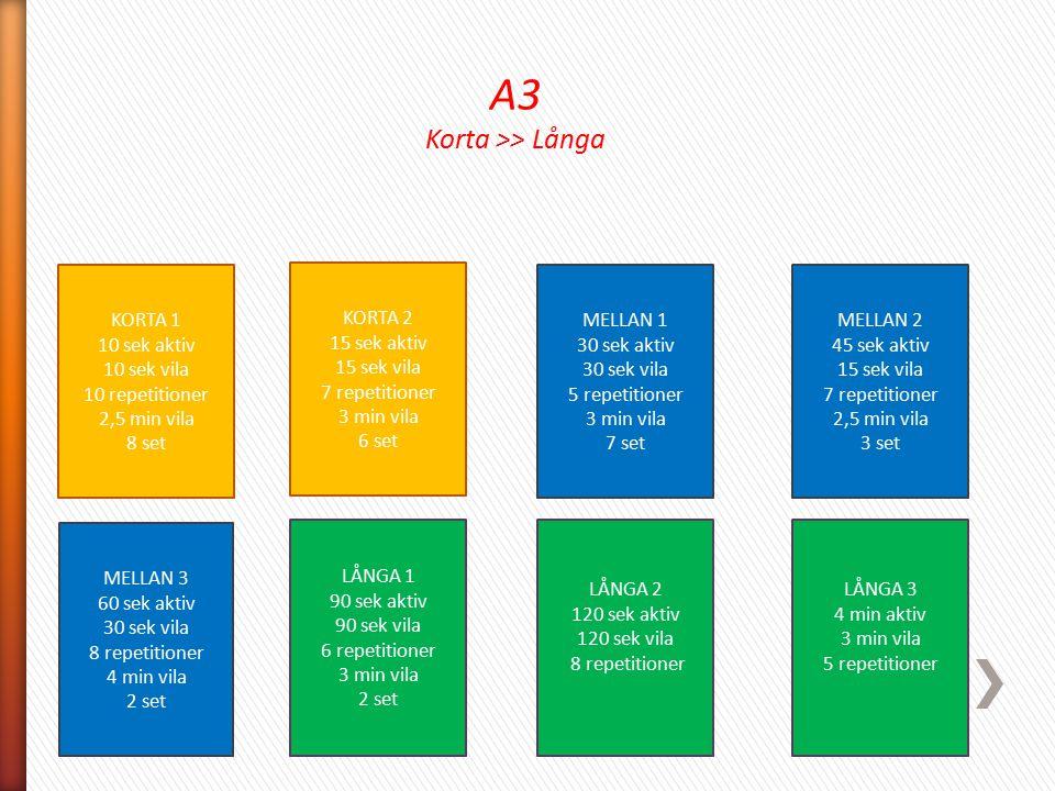 A3 Korta >> Långa KORTA 1 10 sek aktiv 10 sek vila 10 repetitioner 2,5 min vila 8 set KORTA 2 15 sek aktiv 15 sek vila 7 repetitioner 3 min vila 6 set