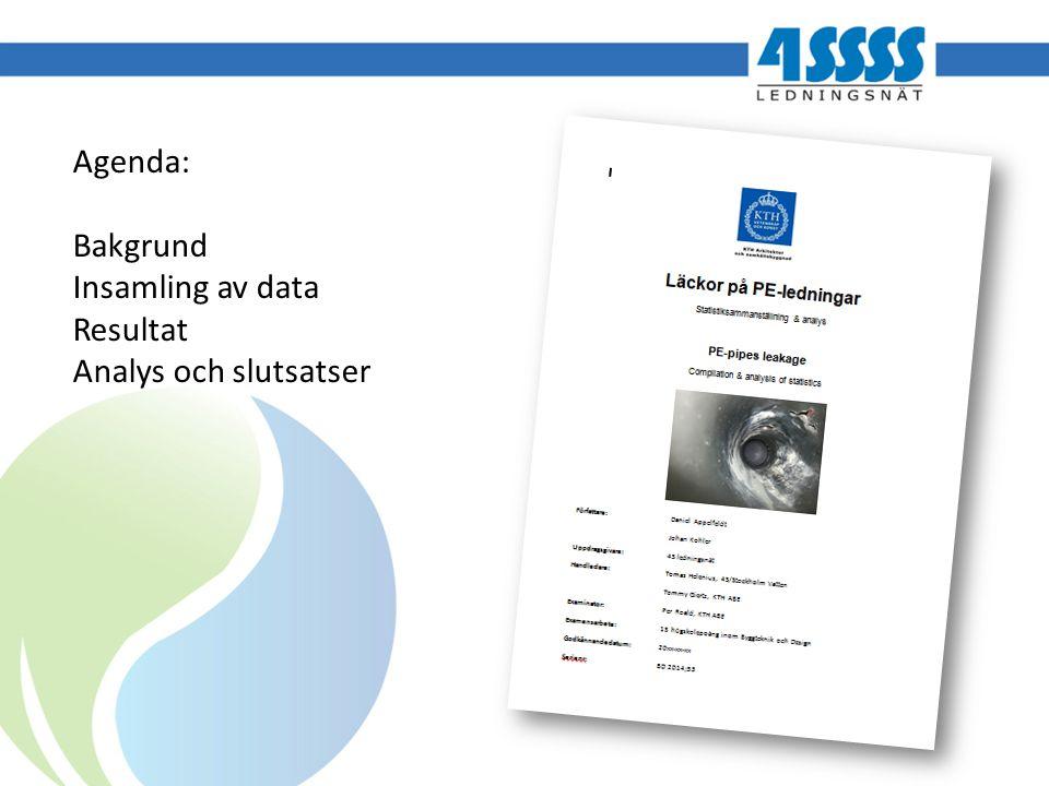 Agenda: Bakgrund Insamling av data Resultat Analys och slutsatser