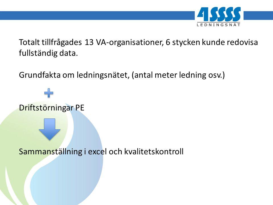 Totalt tillfrågades 13 VA-organisationer, 6 stycken kunde redovisa fullständig data. Grundfakta om ledningsnätet, (antal meter ledning osv.) Driftstör