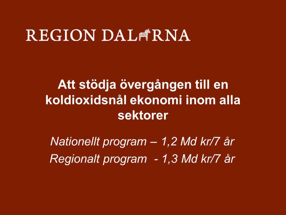 Att stödja övergången till en koldioxidsnål ekonomi inom alla sektorer Nationellt program – 1,2 Md kr/7 år Regionalt program - 1,3 Md kr/7 år
