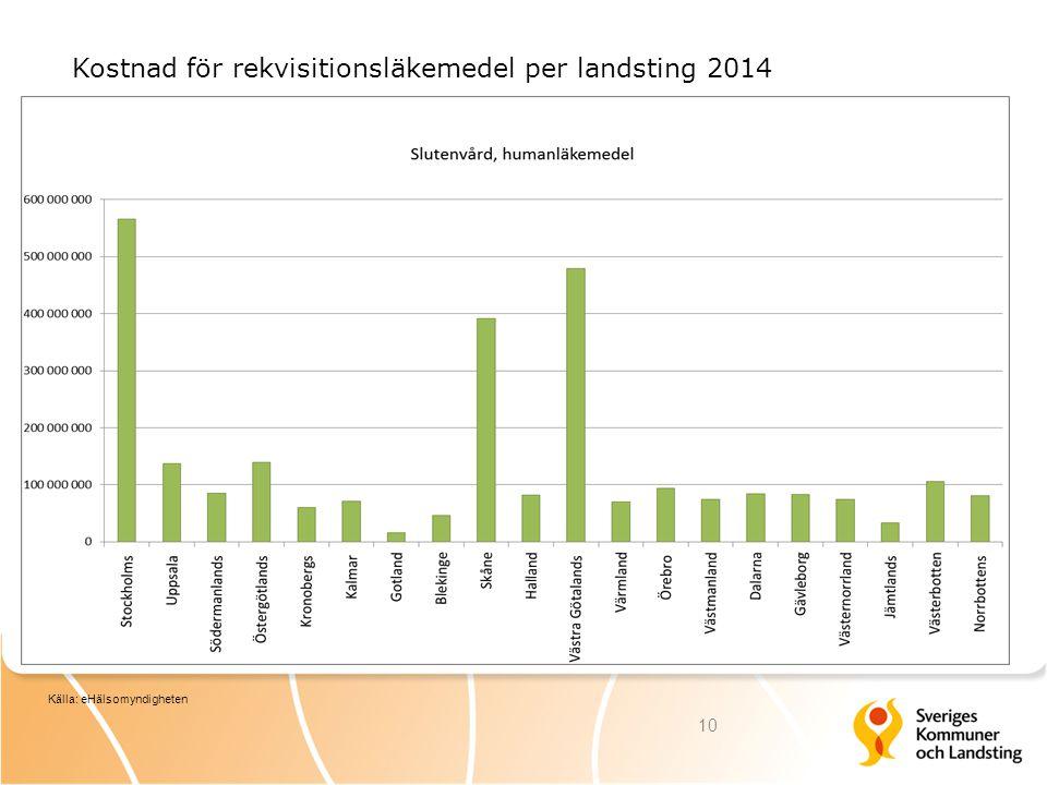 Kostnad för rekvisitionsläkemedel per landsting 2014 10 Källa: eHälsomyndigheten