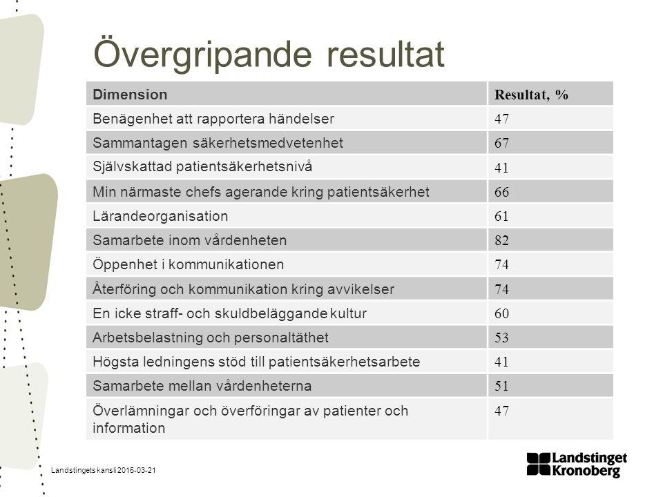 Landstingets kansli 2015-03-21 Högsta ledningens stöd till patientsäkerhetsarbete Närsjukvård i rapporten = barn- och ungdomspsykiatrin, resursenheten psykiatrin, vuxen- samt barn- och ungdomshabiliteringen, hjälpmedelscentralen, Ekeliden, 1177, rehabiliteringskliniken Växjö och smärtrehab Kronoberg.