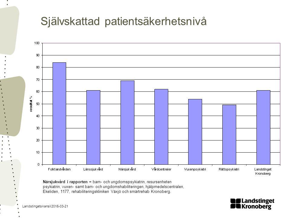 Landstingets kansli 2015-03-21 Självskattad patientsäkerhetsnivå Närsjukvård i rapporten = barn- och ungdomspsykiatrin, resursenheten psykiatrin, vuxen- samt barn- och ungdomshabiliteringen, hjälpmedelscentralen, Ekeliden, 1177, rehabiliteringskliniken Växjö och smärtrehab Kronoberg.