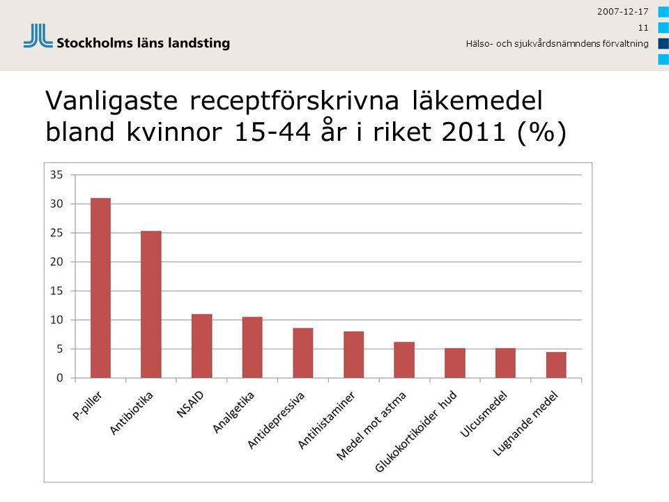 2007-12-17 11 Vanligaste receptförskrivna läkemedel bland kvinnor 15-44 år i riket 2011 (%) Hälso- och sjukvårdsnämndens förvaltning