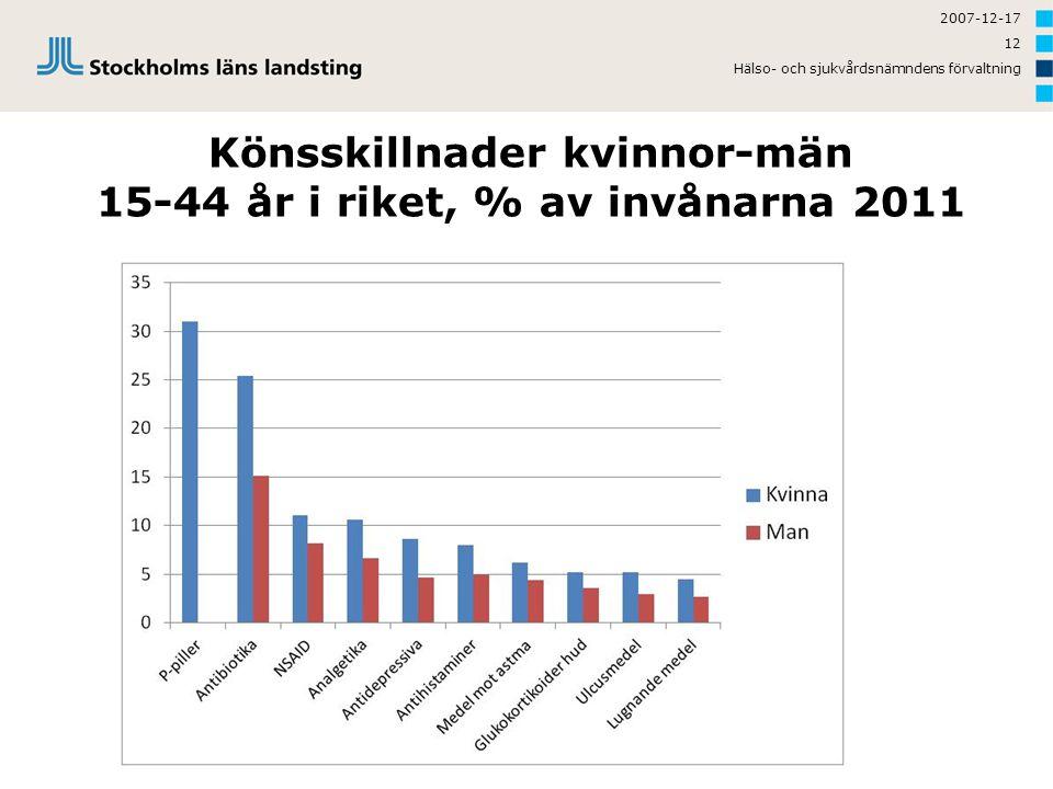 2007-12-17 12 Hälso- och sjukvårdsnämndens förvaltning Könsskillnader kvinnor-män 15-44 år i riket, % av invånarna 2011