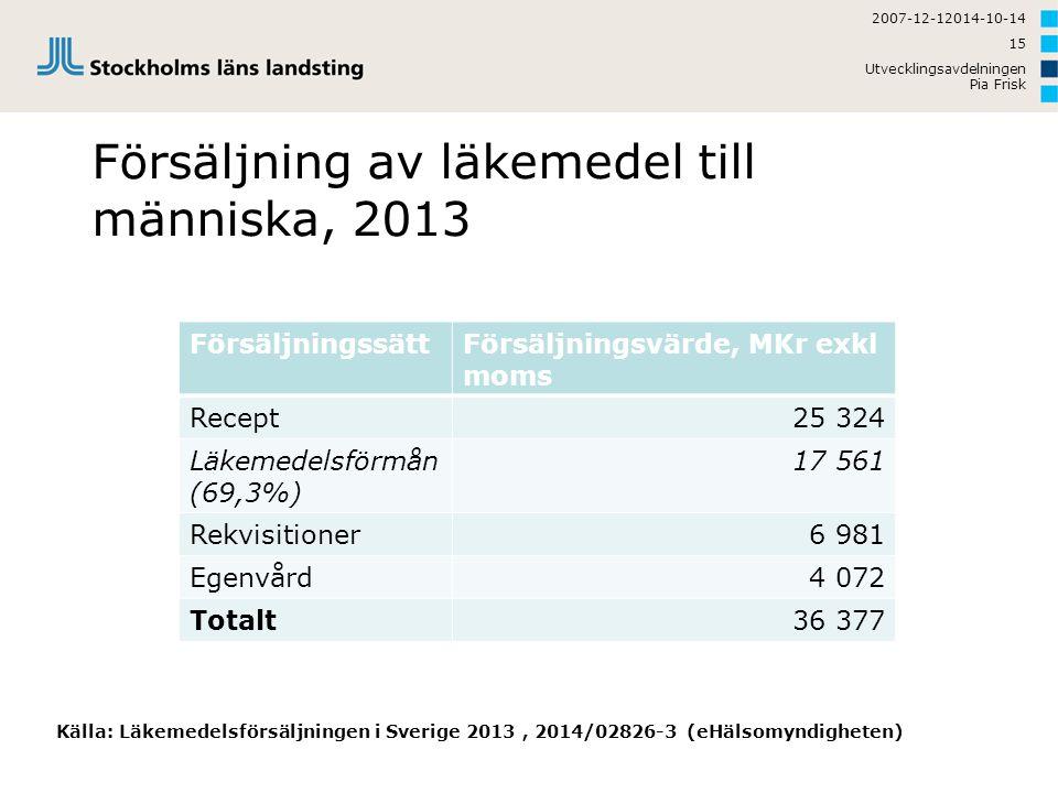 Försäljning av läkemedel till människa, 2013 FörsäljningssättFörsäljningsvärde, MKr exkl moms Recept25 324 Läkemedelsförmån (69,3%) 17 561 Rekvisition