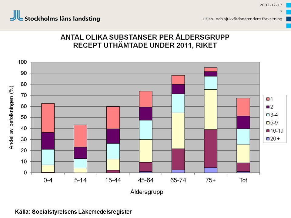 2007-12-17 8 Vilka receptförskrivna läkemedel fick flest svenskar 2011.