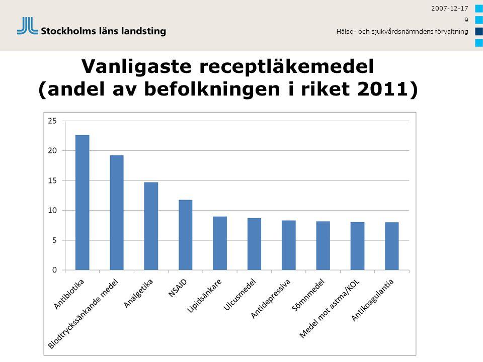 2007-12-17 9 Hälso- och sjukvårdsnämndens förvaltning Vanligaste receptläkemedel (andel av befolkningen i riket 2011)