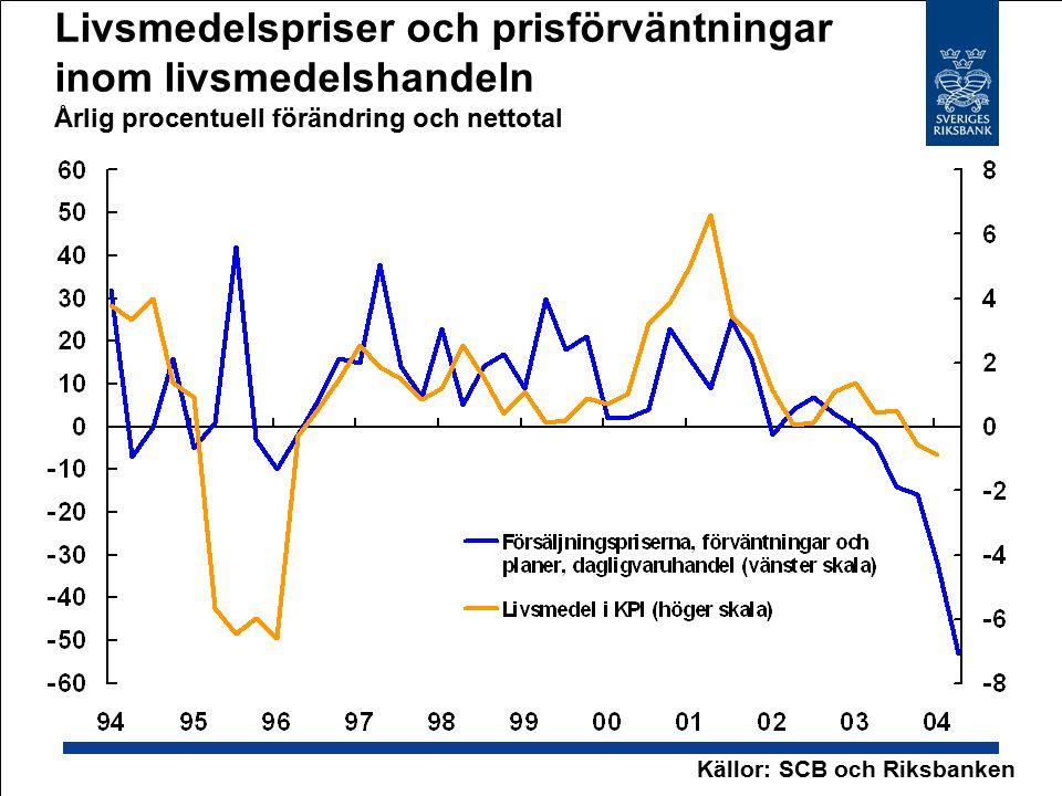 Livsmedelspriser och prisförväntningar inom livsmedelshandeln Årlig procentuell förändring och nettotal Källor: SCB och Riksbanken