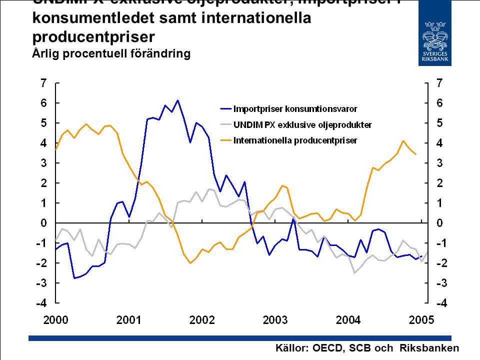 UNDIMPX exklusive oljeprodukter, importpriser i konsumentledet samt internationella producentpriser Årlig procentuell förändring Källor: OECD, SCB och Riksbanken