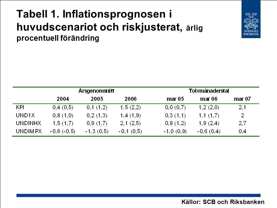 Tabell 1. Inflationsprognosen i huvudscenariot och riskjusterat, årlig procentuell förändring Källor: SCB och Riksbanken