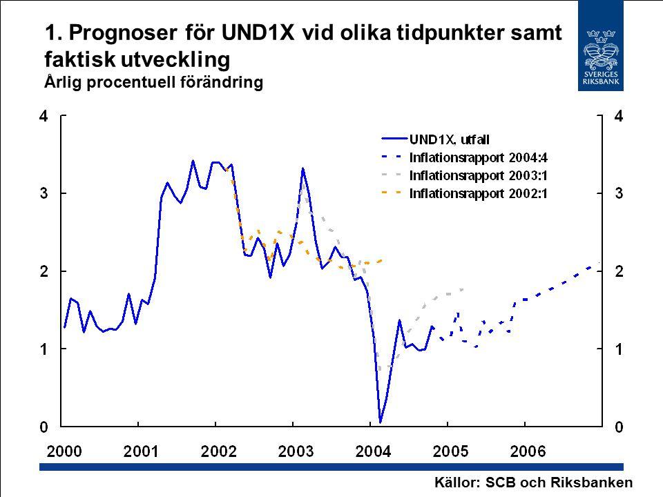 1. Prognoser för UND1X vid olika tidpunkter samt faktisk utveckling Årlig procentuell förändring Källor: SCB och Riksbanken