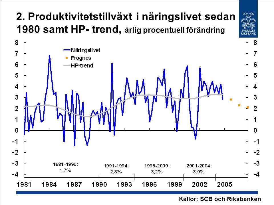 2. Produktivitetstillväxt i näringslivet sedan 1980 samt HP- trend, årlig procentuell förändring Källor: SCB och Riksbanken