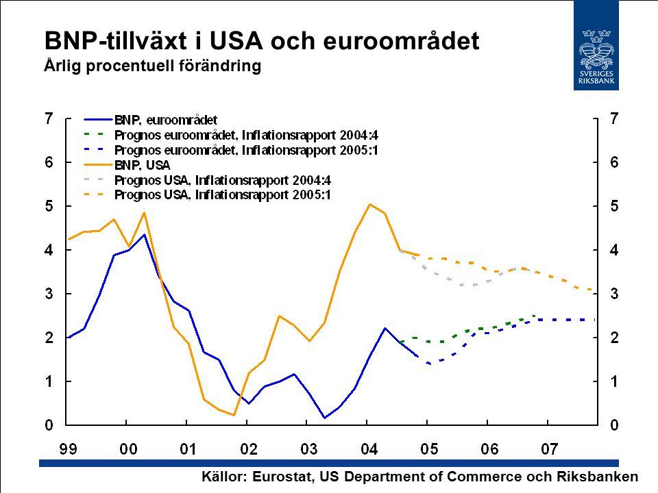 BNP-tillväxt i USA och euroområdet Årlig procentuell förändring Källor: Eurostat, US Department of Commerce och Riksbanken