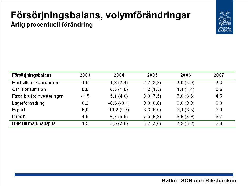 Försörjningsbalans, volymförändringar Årlig procentuell förändring Källor: SCB och Riksbanken